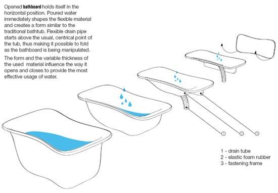 vasca da bagno salvaspazio