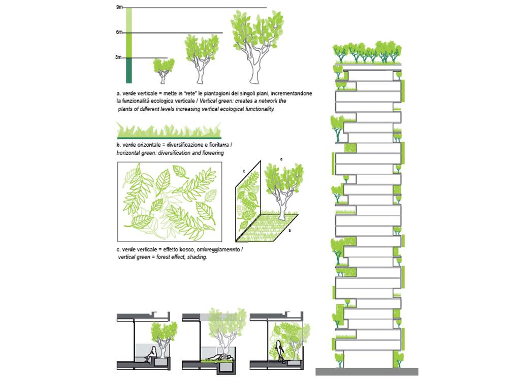 bosco verticale milano - stefano boeri