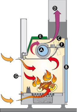 schema-funzionamento-termocamino