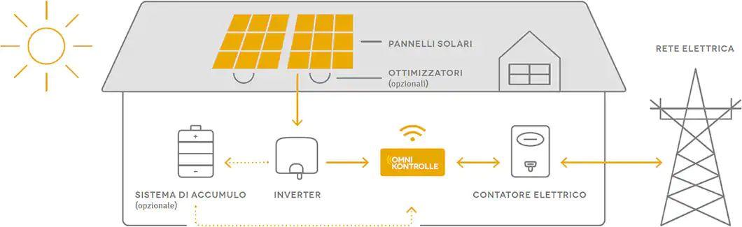 rete-solare-IKEA-1060×325